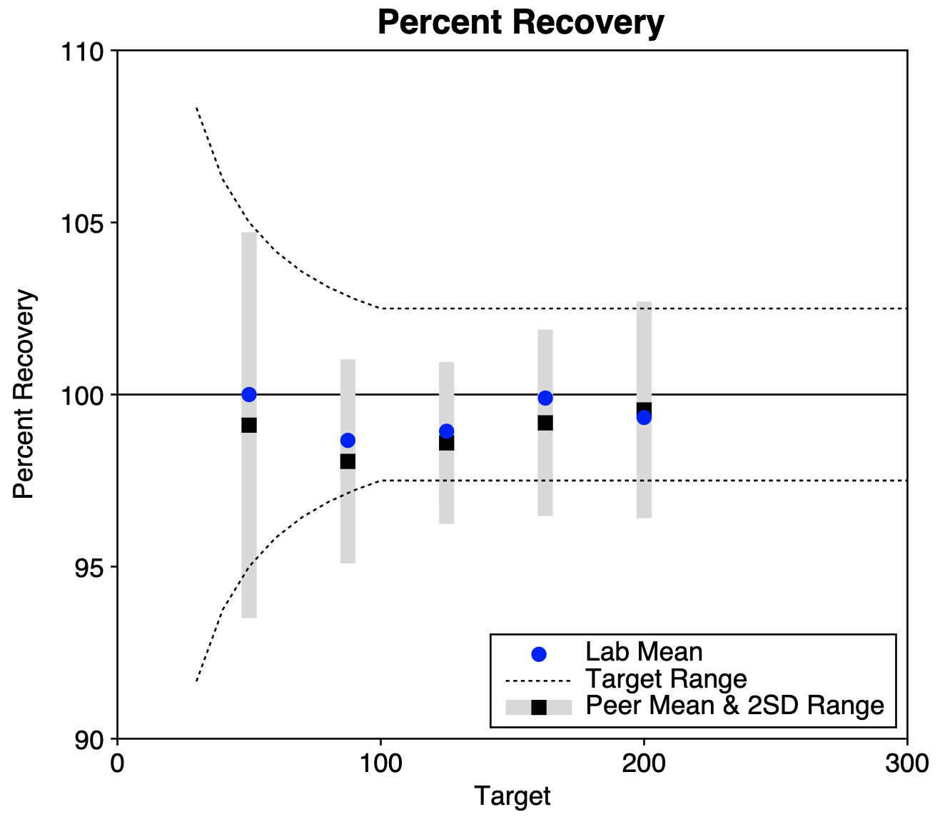 Percent Recovery